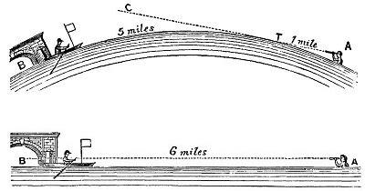 44.Ерик Дубей - 200 Доказателства, че Земята не е въртящо се кълбо - превод - Плоската Земя - СТАМАТ