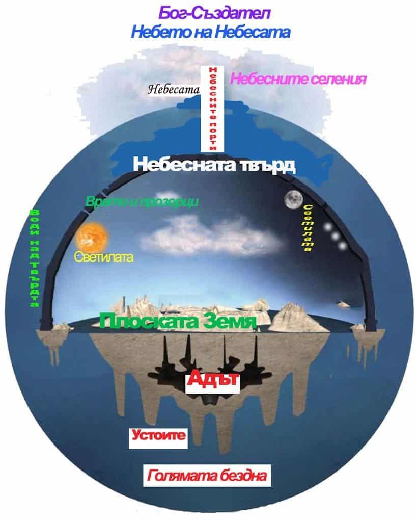 Описание на непосредствената ни Вселена в Юдео-Християнската литература - Плоската Земя - СТАМАТ