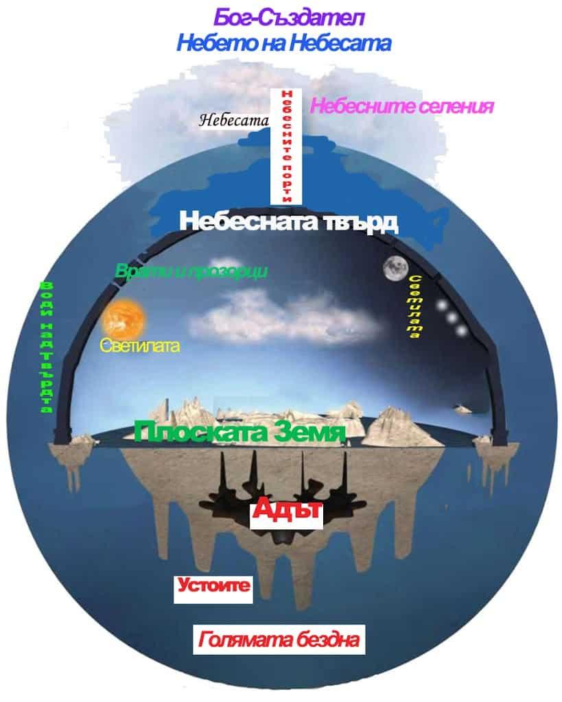 ПЛОСКАТА ЗЕМЯ И НЕБЕСНАТА ТВЪРД Слънчевата и Лунната траектории през лятото и зимата
