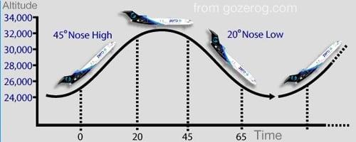 NASA-Зиро-Джи самолети - параболичен полет - платформи за фалшифициране на космически полети 1 - Плоската Земя - СТАМАТ