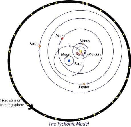 04.Моделът на Тихо Брахе - неподвижни звезди върху въртящата се сфера на Небесната Твърд- Небеса и Земя от Гебриел Онриет – Плоската Земя - СТАМАТ