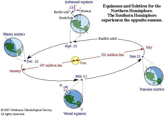 05.Хелиоцентризма твърди, че по време на летните горещини Земята е с 5 милиона километра по-далеч от Слънцето, отколкото през Януарските студове - Небеса и Земя от Гебриел Онриет – Плоската Земя - СТАМАТ