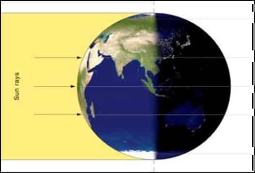 11.Ако Земята се въртеше около Слънцето, то всеки ден би било равноденствие - Небеса и Земя от Гебриел Онриет – Плоската Земя - СТАМАТ