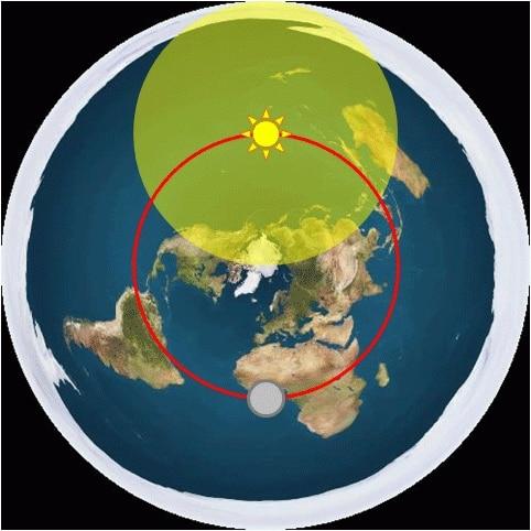 17.Денонощна траектория на Слънцето и Луната 2 - Небеса и Земя от Гебриел Онриет – Плоската Земя - СТАМАТ