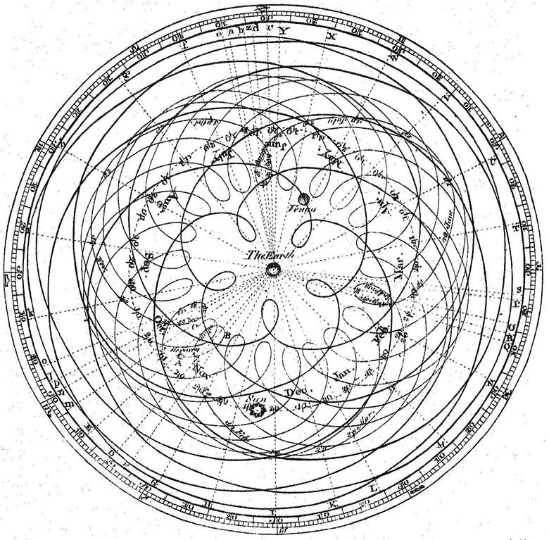 20.Диаграма на истинското движение на планетите около Земята, известно като епицикли - Небеса и Земя от Гебриел Онриет – Плоската Земя - СТАМАТ