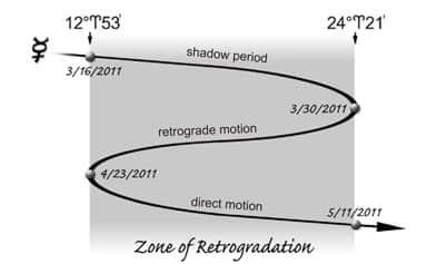 21.Зона на ретроградно движение на Меркурий за периода Март – Април 2011 година - Небеса и Земя от Гебриел Онриет – Плоската Земя - СТАМАТ