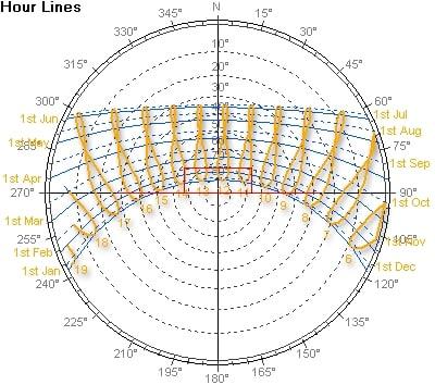 22.Часовите пояси, показващи Слънчевата аналема - Небеса и Земя от Гебриел Онриет – Плоската Земя - СТАМАТ