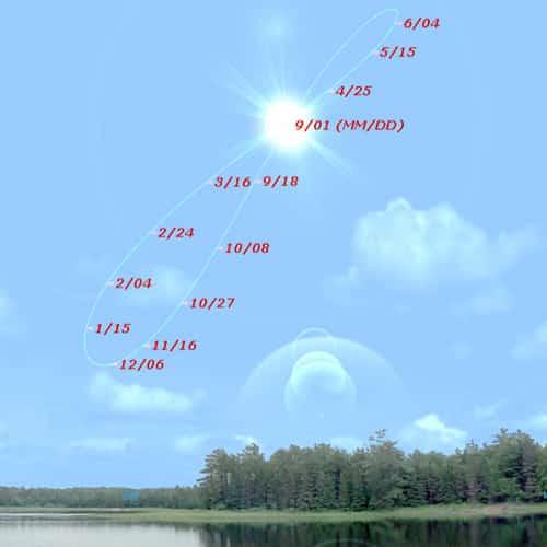 23.Слънчевата аналема показана върху Небесната Твърд - Небеса и Земя от Гебриел Онриет – Плоската Земя - СТАМАТ