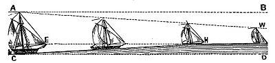0413.Законът за перспективата - корабите на хоризонта изчезват в убежната точка - Плоската Земя - СТАМАТ