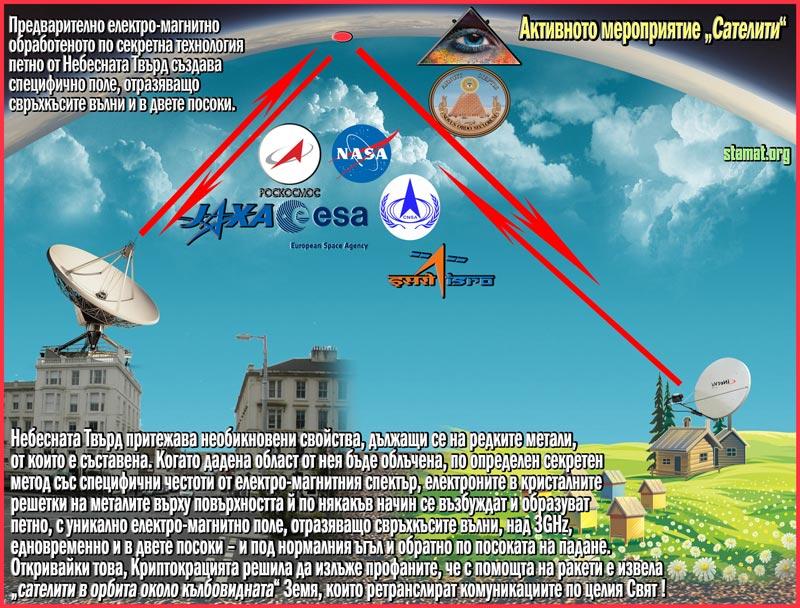 Небесната-Твърд-отразява-комуникационните-сигнали-на-локално-ниво---Плоската-Земя---СТАМАТ