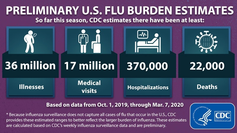 В-САЩ-от-01-10-2019-до-07-03-2020-смъртните-случаи-от-грип-са-22000