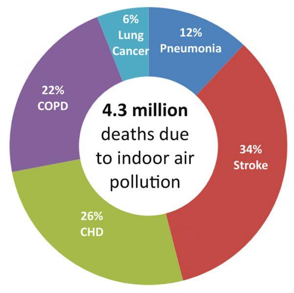 По-причина-на-замърсяването-в-дома-и-на-работните-места-всяка-година-в-Световен-мащаб-умират-4300000-Души
