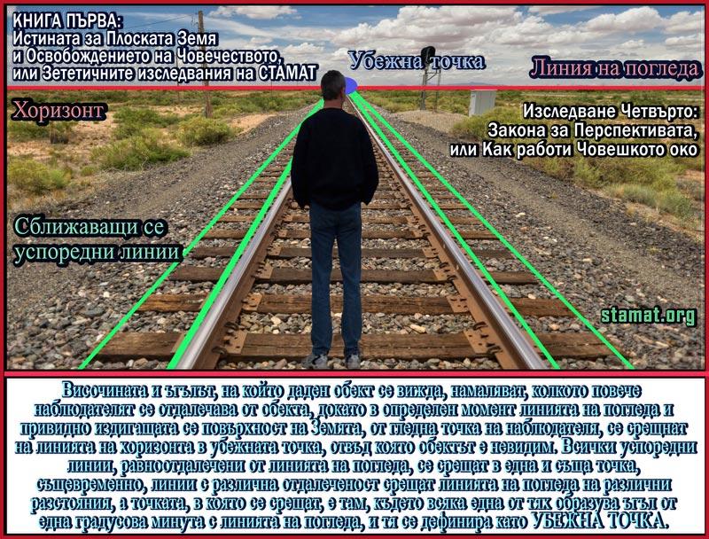Изследване Четвърто: Закона за Перспективата, или Как работи Човешкото око – СТАМАТ