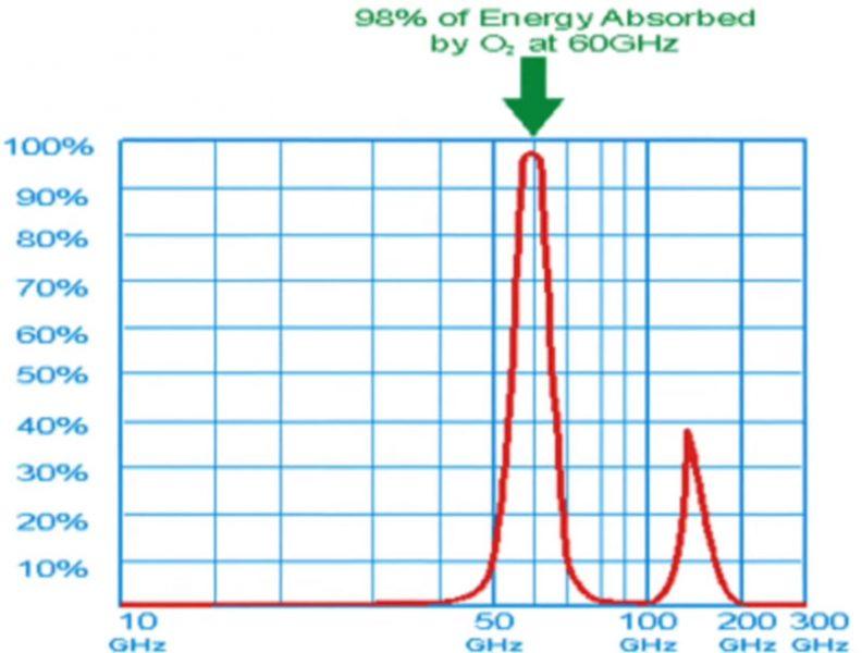 60-GHz-насочени-към-Човешкия-организъм-възпрепятстват-свързването-на-кислорода-с-хемоглобина-и-разстройват-клетъчното-дишане